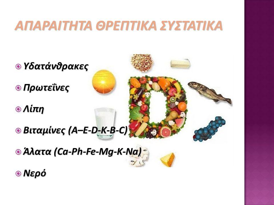 ΑΠΑΡΑΙΤΗΤΑ ΘΡΕΠΤΙΚΑ ΣΥΣΤΑΤΙΚΑ  Υδατάνθρακες  Πρωτεΐνες  Λίπη  Βιταμίνες (Α–Ε-D-K-B-C)  Άλατα (Ca-Ph-Fe-Mg-K-Na)  Νερό