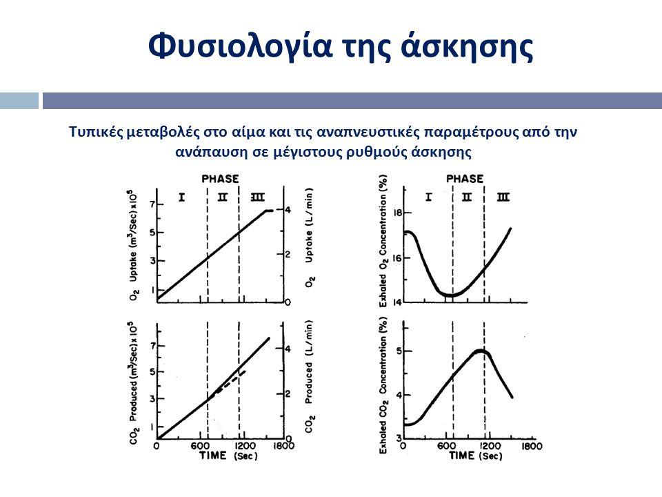 Φυσιολογία της άσκησης Τυπικές μεταβολές στο αίμα και τις αναπνευστικές παραμέτρους από την ανάπαυση σε μέγιστους ρυθμούς άσκησης