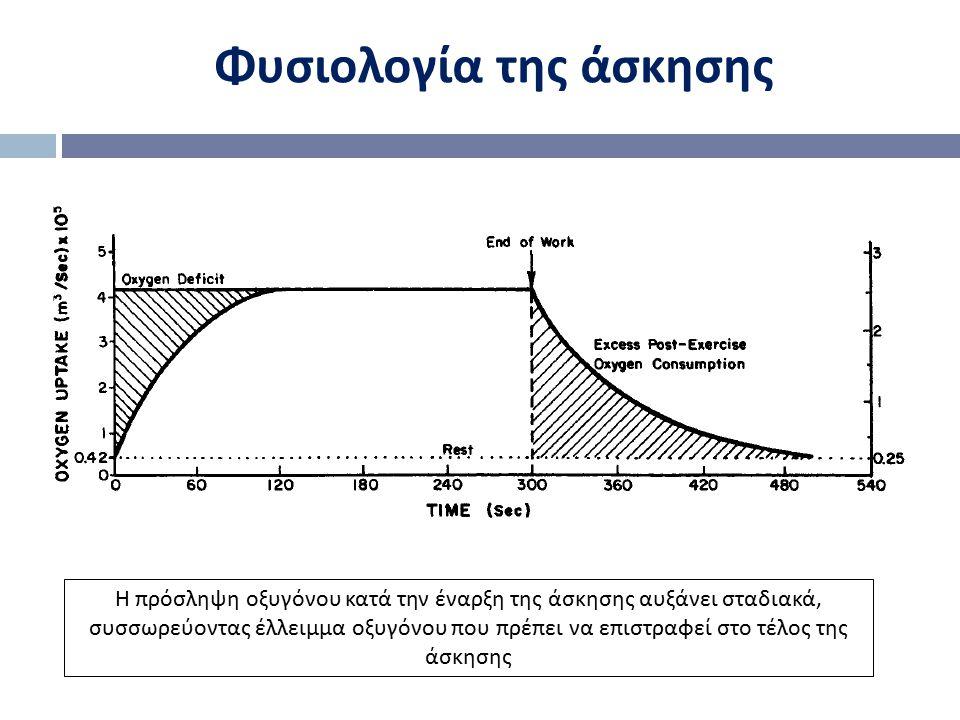 Φυσιολογία της άσκησης Η πρόσληψη οξυγόνου κατά την έναρξη της άσκησης αυξάνει σταδιακά, συσσωρεύοντας έλλειμμα οξυγόνου που πρέπει να επιστραφεί στο