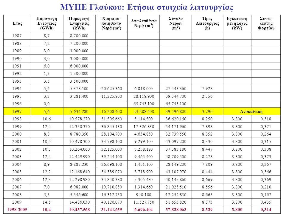 Έτος Παραγωγή Ενέργειας (GWh) Παραγωγή Ενέργειας (kWh) Χρησιμο- ποιηθέντα Νερά (m 3 ) Απωλεσθέντα Νερά (m 3 ) Σύνολο Νερών (m 3 ) Ώρες Λειτουργίας (h)