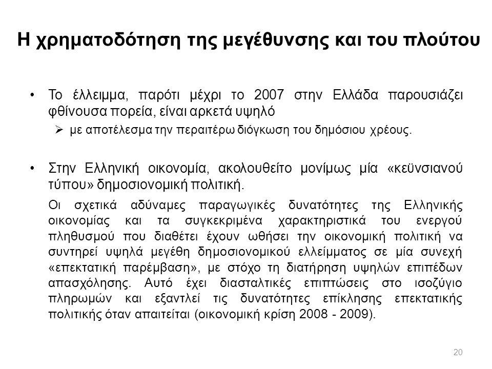 20 Η χρηματοδότηση της μεγέθυνσης και του πλούτου Το έλλειμμα, παρότι μέχρι το 2007 στην Ελλάδα παρουσιάζει φθίνουσα πορεία, είναι αρκετά υψηλό  με α