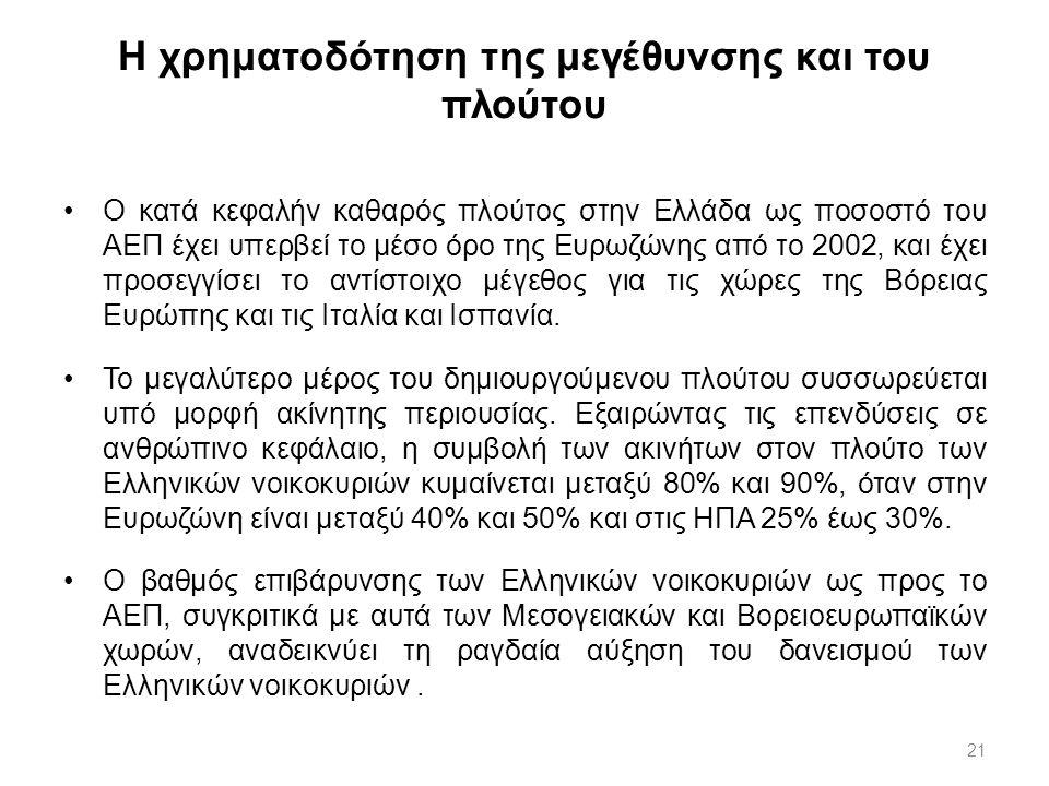 21 Η χρηματοδότηση της μεγέθυνσης και του πλούτου Ο κατά κεφαλήν καθαρός πλούτος στην Ελλάδα ως ποσοστό του ΑΕΠ έχει υπερβεί το μέσο όρο της Ευρωζώνης