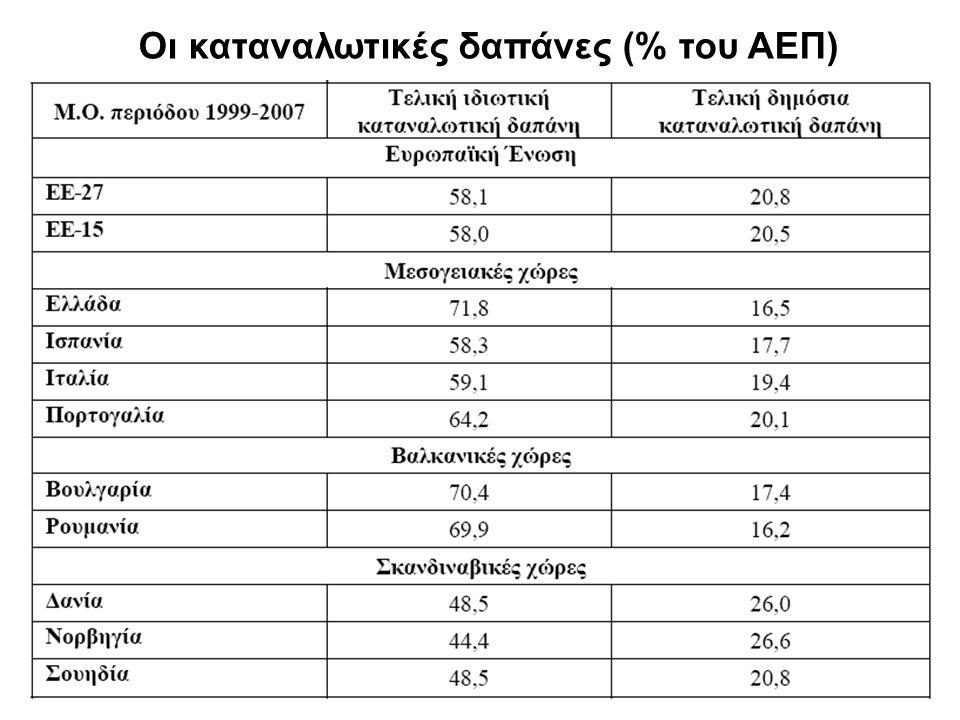 23 Οι καταναλωτικές δαπάνες (% του ΑΕΠ)