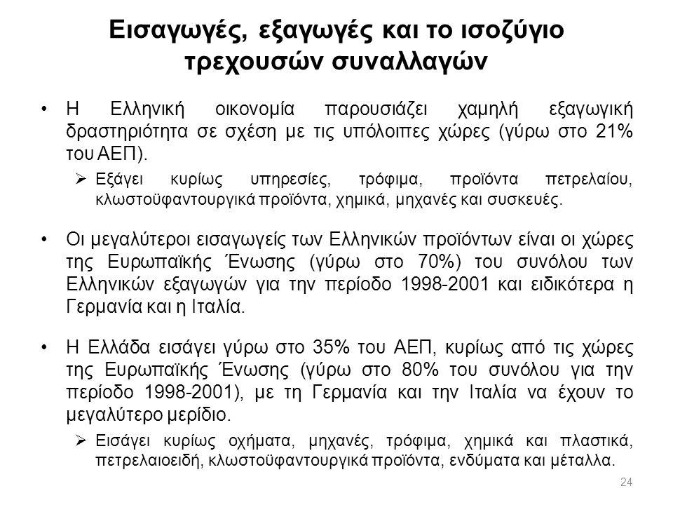 24 Εισαγωγές, εξαγωγές και το ισοζύγιο τρεχουσών συναλλαγών Η Ελληνική οικονομία παρουσιάζει χαμηλή εξαγωγική δραστηριότητα σε σχέση με τις υπόλοιπες