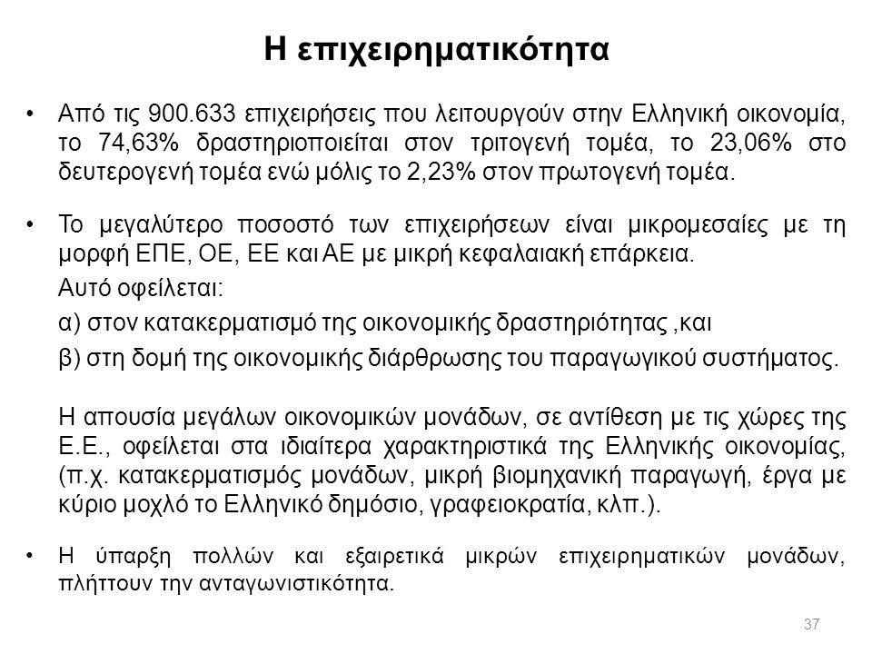 37 Η επιχειρηματικότητα Από τις 900.633 επιχειρήσεις που λειτουργούν στην Ελληνική οικονομία, το 74,63% δραστηριοποιείται στον τριτογενή τομέα, το 23,