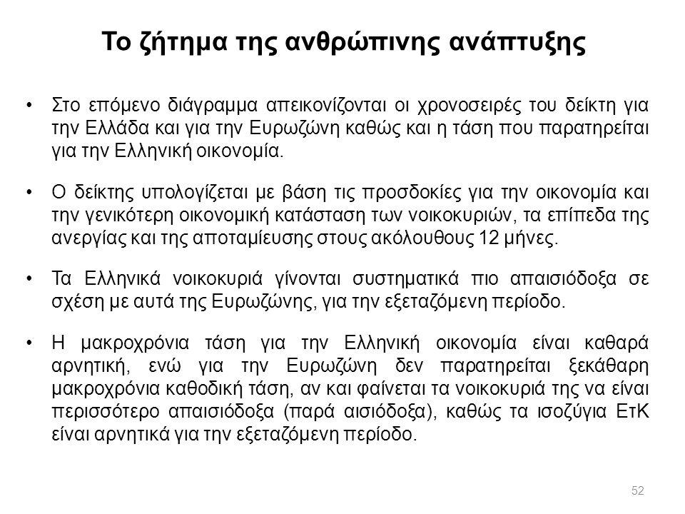 52 Το ζήτημα της ανθρώπινης ανάπτυξης Στο επόμενο διάγραμμα απεικονίζονται οι χρονοσειρές του δείκτη για την Ελλάδα και για την Ευρωζώνη καθώς και η τ