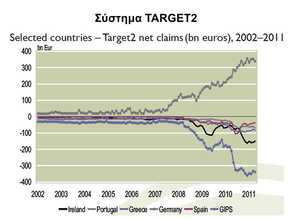 8 TARGET2 σε μια απλοποιημένη Ευρωζώνη Υποθέτουμε μια απλοποιημένη Ευρωζώνη που αποτελείται μόνο από δύο χώρες (Γερμανία και Ιρλανδία) και δεν πραγματοποιούνται χρηματοοικονομικές συναλλαγές με τον υπόλοιπο κόσμο.