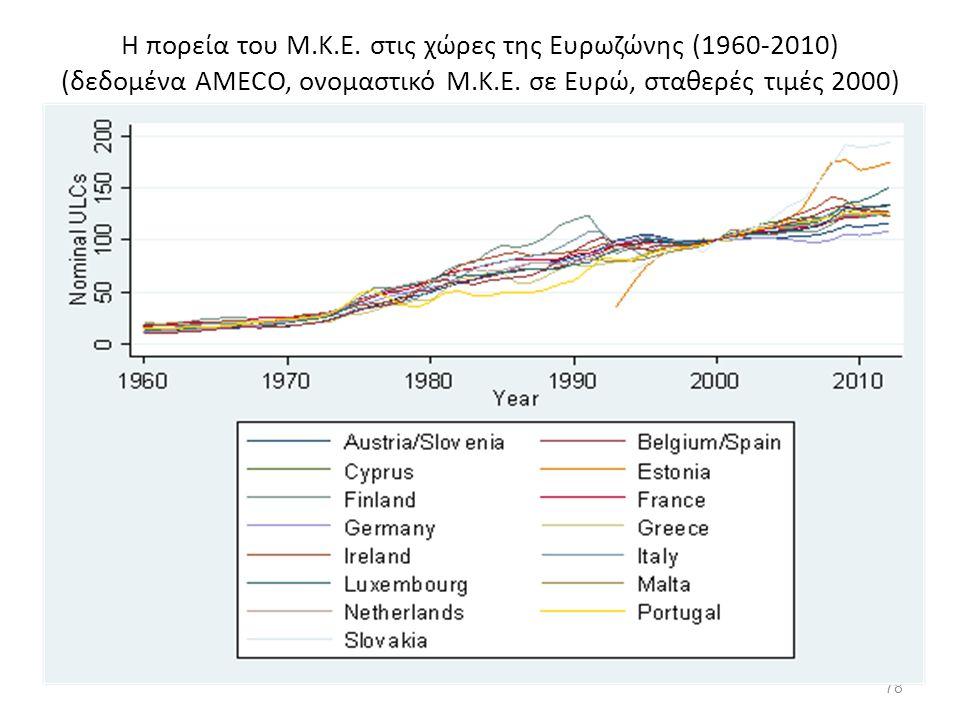 78 Η πορεία του Μ.Κ.Ε. στις χώρες της Ευρωζώνης (1960-2010) (δεδομένα AMECO, ονομαστικό Μ.Κ.Ε. σε Ευρώ, σταθερές τιμές 2000)