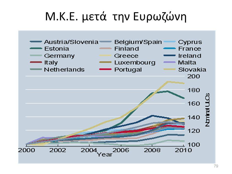 79 Μ.Κ.Ε. μετά την Ευρωζώνη