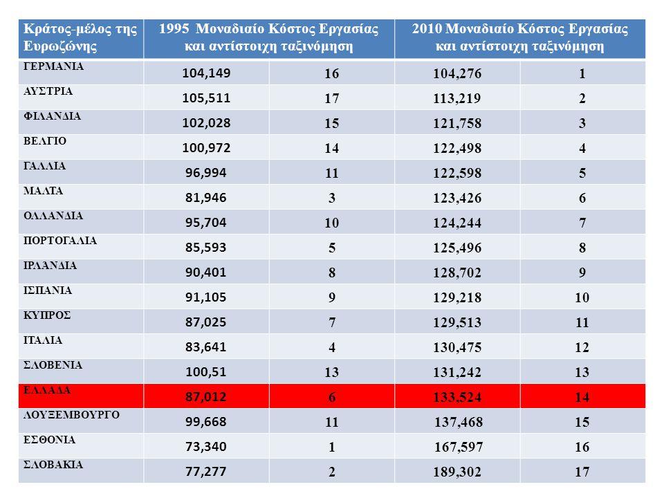 80 Κράτος-μέλος της Ευρωζώνης 1995 Μοναδιαίο Κόστος Εργασίας και αντίστοιχη ταξινόμηση 2010 Μοναδιαίο Κόστος Εργασίας και αντίστοιχη ταξινόμηση ΓΕΡΜΑΝ
