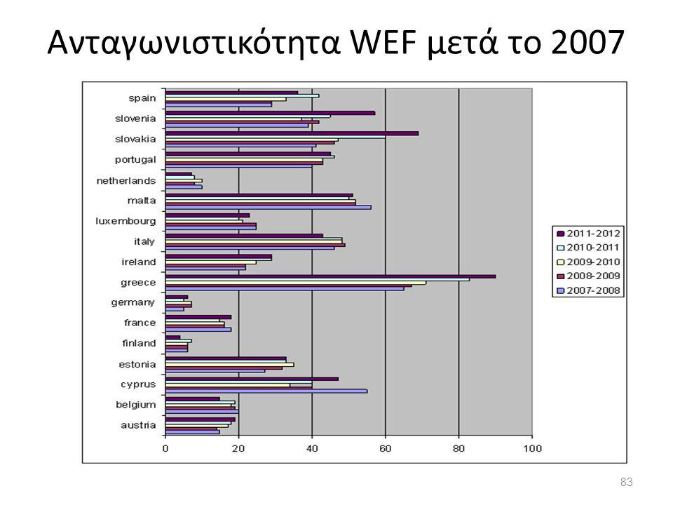 83 Ανταγωνιστικότητα WEF μετά το 2007