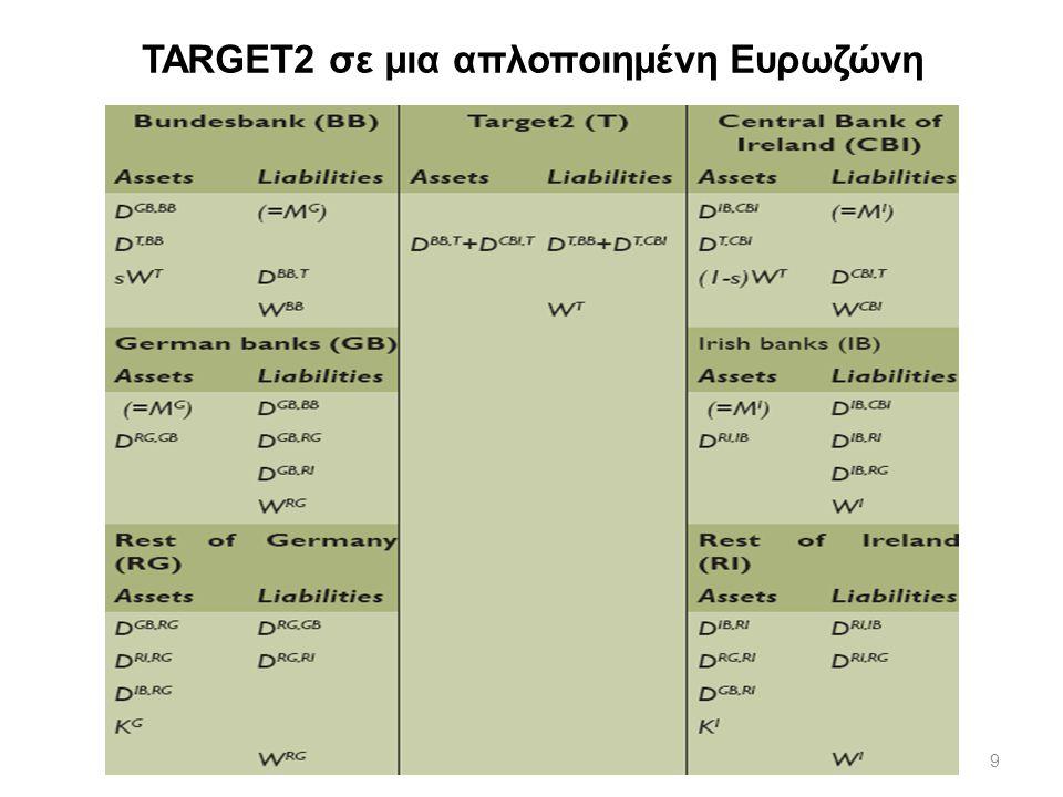 9 TARGET2 σε μια απλοποιημένη Ευρωζώνη
