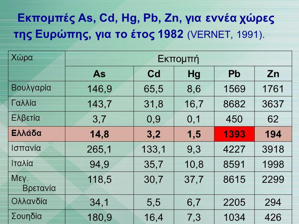 Εκπομπές As, Cd, Hg, Pb, Zn, για εννέα χώρες της Ευρώπης, για το έτος 1982 (VERNET, 1991). Χώρα Εκπομπή AsCdHgPbZn Βουλγαρία 146,965,58,615691761 Γαλλ