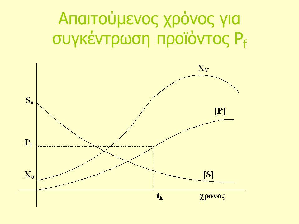 Απαιτούμενος χρόνος για συγκέντρωση προϊόντος P f