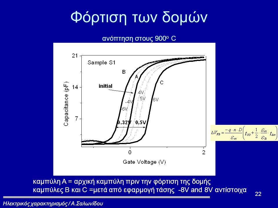 22 καμπύλη A = αρχική καμπύλη πριν την φόρτιση της δομής καμπύλες B και C =μετά από εφαρμογή τάσης -8V and 8V αντίστοιχα Φόρτιση των δομών ανόπτηση στους 900 o C Ηλεκτρικός χαρακτηρισμός / Α.Σαλωνίδου