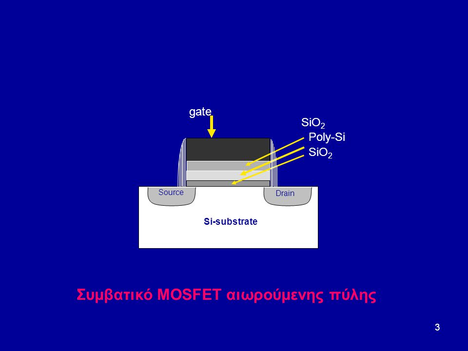 3 Poly-Si SiO 2 gate SiO 2 Si-substrate Source Drain Συμβατικό MOSFET αιωρούμενης πύλης