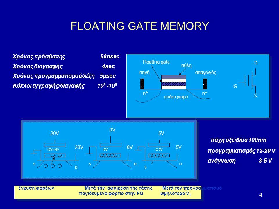 5 Μη πτητική μνήμη νανοκρυσταλλιτών FG Nc memory ΠΛΕΟΝΕΚΤΗΜΑΤΑ  Λεπτό tunneling οξείδιο  Υψηλότερες ταχύτητες  Χαμηλότερη κατανάλωση ισχύος  Μεγαλύτερη αξιοπιστία Η εξέλιξη της τεχνολογίας CMOS μείωση των διαστάσεων των τρανζίστορ [μήκος του καναλιού < 35nm (SIA roadmap)] αύξηση της πυκνότητας ολοκλήρωσης χαμηλότερες τάσεις λειτουργίας χαμηλή κατανάλωση ισχύος χαμηλό ρεύμα διαρροής δια μέσου του διηλεκτρικού (<10 -14 A/cm 2 ) μεγάλο χρόνο διατήρησης των αποθηκευμένων δεδομένων (~10 έτη) Εισαγωγή / Α.Σαλωνίδου