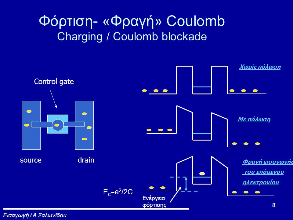 8 Φόρτιση- «Φραγή» Coulomb Charging / Coulomb blockade sourcedrain Control gate Χωρίς πόλωση Φραγή εισαγωγής του επόμενου ηλεκτρονίου Με πόλωση Ενέργεια φόρτισης E c =e 2 /2C Εισαγωγή / Α.Σαλωνίδου