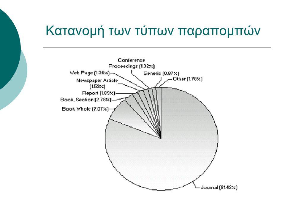 Κατανομή των τύπων παραπομπών