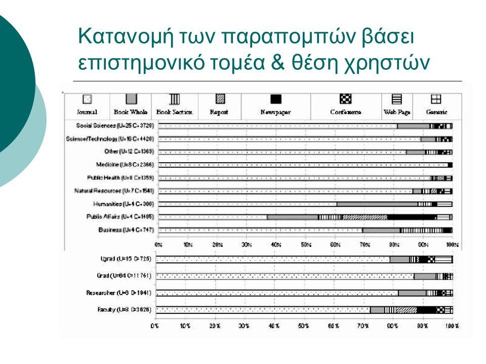 Κατανομή των παραπομπών βάσει επιστημονικό τομέα & θέση χρηστών