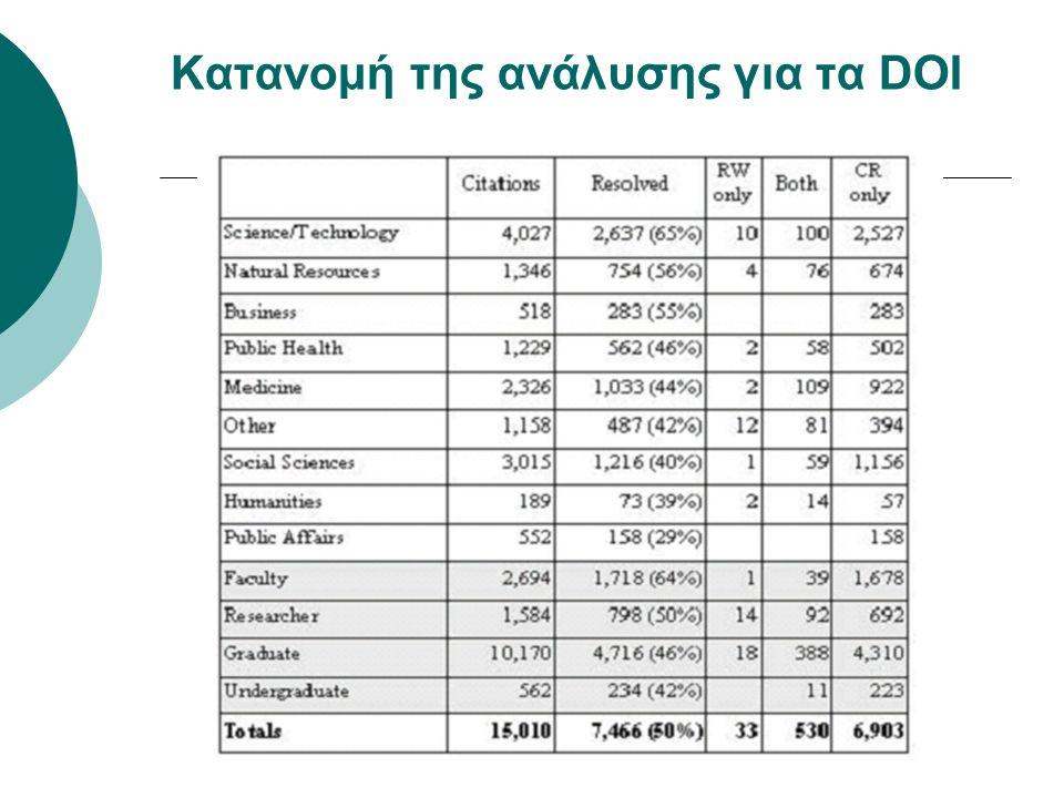 Κατανομή της ανάλυσης για τα DOI