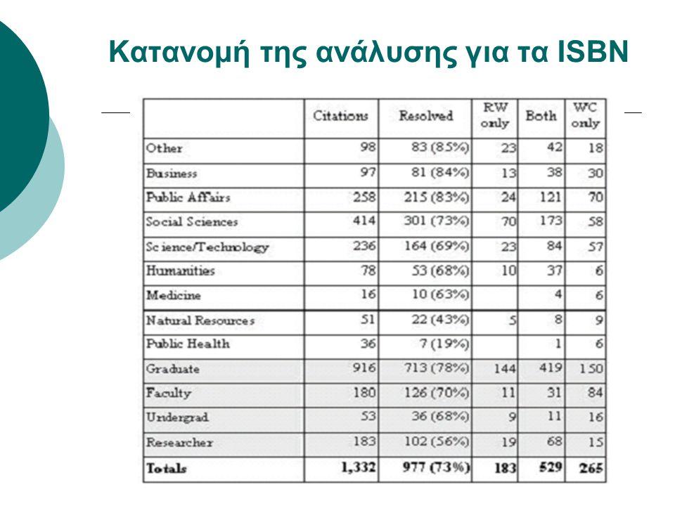 Κατανομή της ανάλυσης για τα ISBN