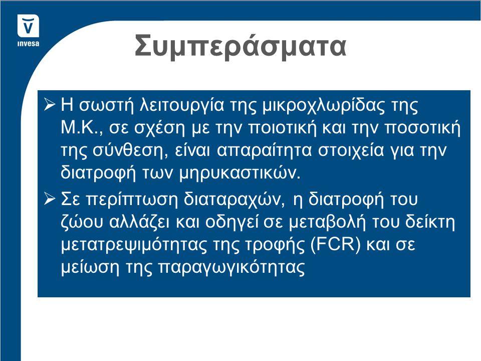 ΕΠΙΛΟΓΗ A: Υποστηρικτική θεραπεία των πεπτικών διαταραχών Μετεωρισμός, οξέωση, ατονία της Μ.Κ., μεταβολές στην διατροφή.