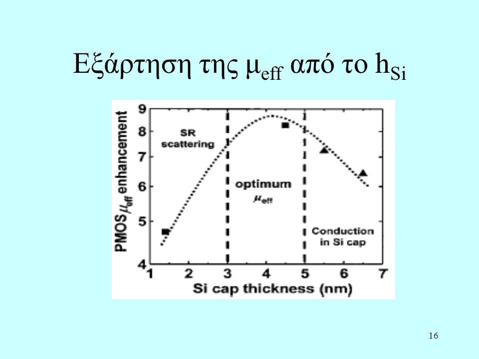 16 Εξάρτηση της μ eff από το h Si