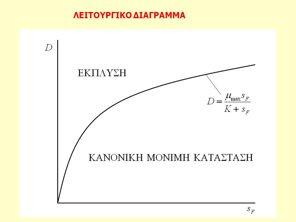 ΛΕΙΤΟΥΡΓΙΚΟ ΔΙΑΓΡΑΜΜΑ
