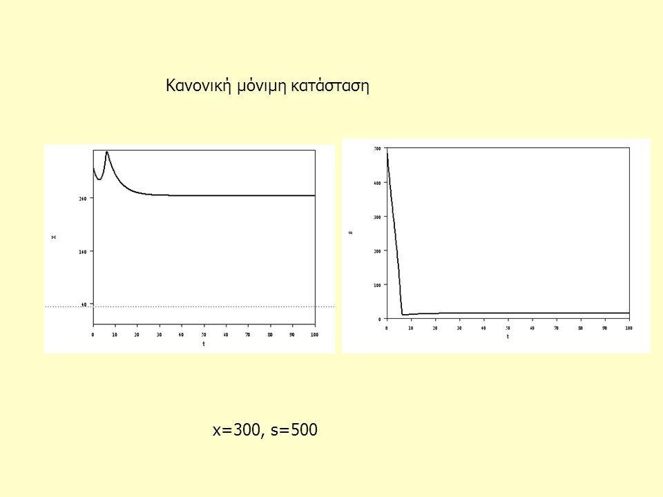 x=300, s=500 Κανονική μόνιμη κατάσταση