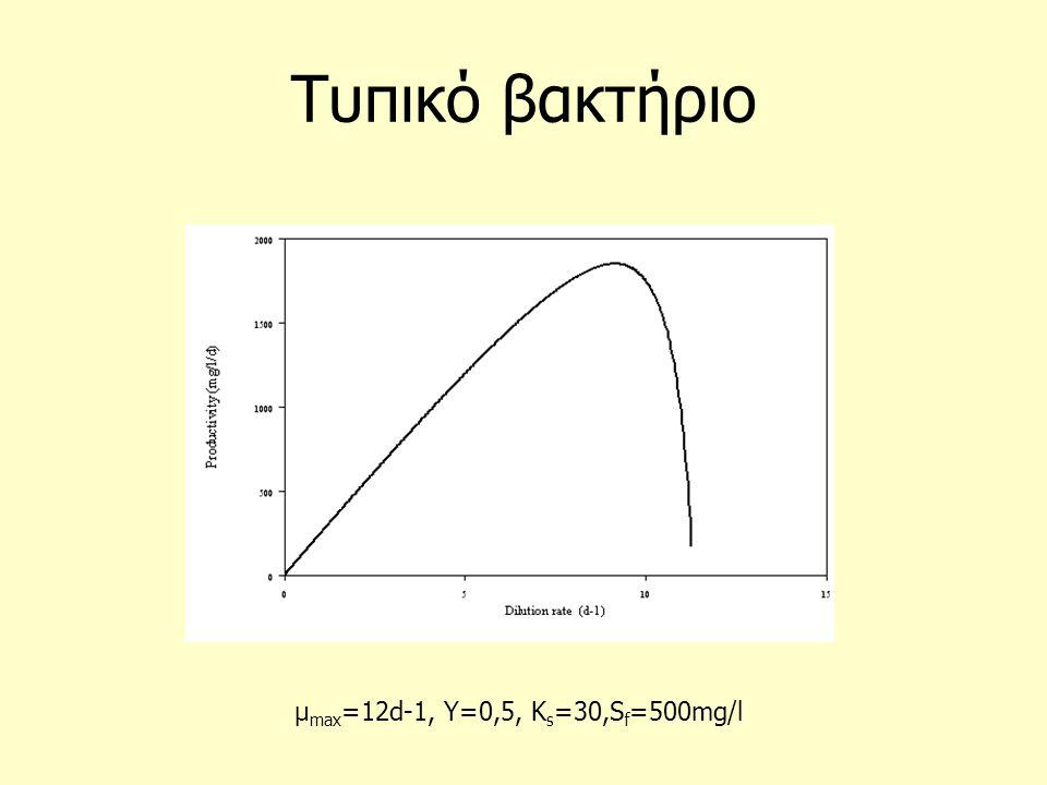Τυπικό βακτήριο μ max =12d-1, Y=0,5, K s =30,S f =500mg/l
