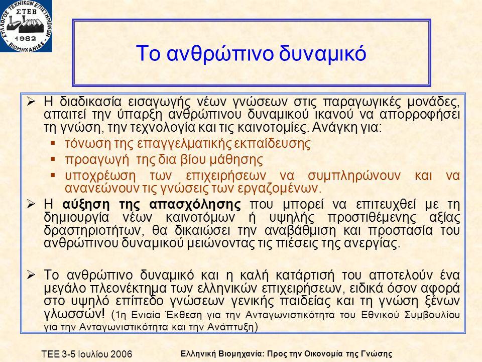 ΤΕΕ 3-5 Ιουλίου 2006 Ελληνική Βιομηχανία: Προς την Οικονομία της Γνώσης Το ανθρώπινο δυναμικό  Η διαδικασία εισαγωγής νέων γνώσεων στις παραγωγικές μονάδες, απαιτεί την ύπαρξη ανθρώπινου δυναμικού ικανού να απορροφήσει τη γνώση, την τεχνολογία και τις καινοτομίες.