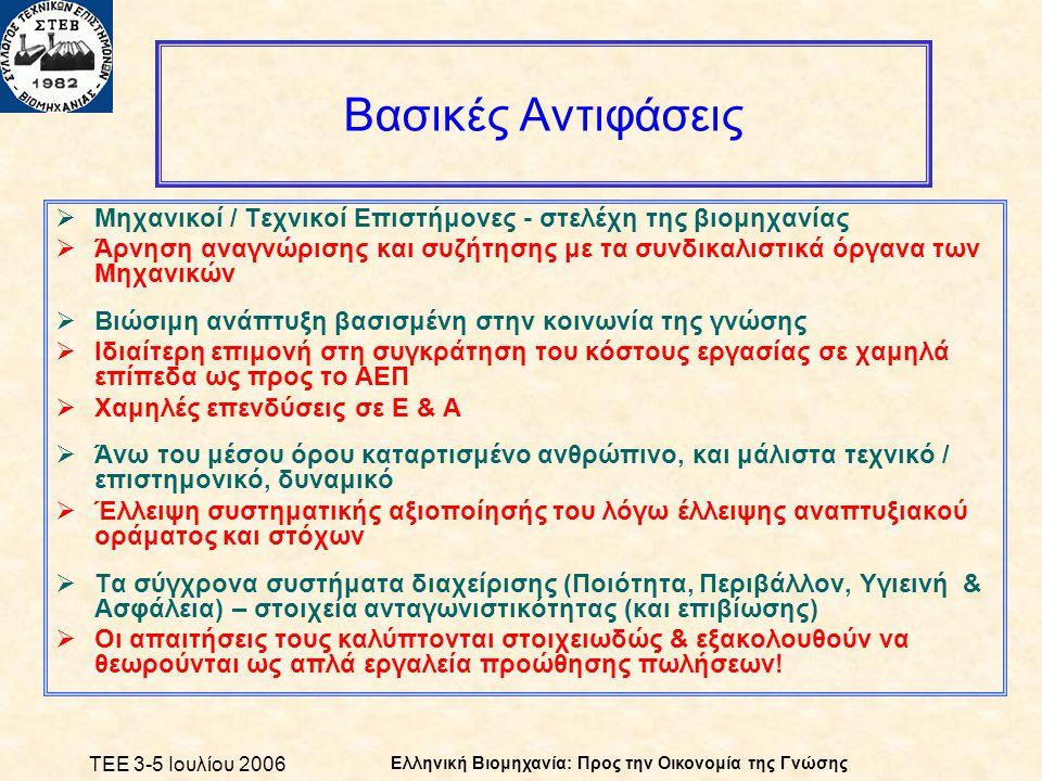 ΤΕΕ 3-5 Ιουλίου 2006 Ελληνική Βιομηχανία: Προς την Οικονομία της Γνώσης Βασικές Αντιφάσεις  Μηχανικοί / Τεχνικοί Επιστήμονες - στελέχη της βιομηχανίας  Άρνηση αναγνώρισης και συζήτησης με τα συνδικαλιστικά όργανα των Μηχανικών  Βιώσιμη ανάπτυξη βασισμένη στην κοινωνία της γνώσης  Ιδιαίτερη επιμονή στη συγκράτηση του κόστους εργασίας σε χαμηλά επίπεδα ως προς το ΑΕΠ  Χαμηλές επενδύσεις σε Ε & Α  Άνω του μέσου όρου καταρτισμένο ανθρώπινο, και μάλιστα τεχνικό / επιστημονικό, δυναμικό  Έλλειψη συστηματικής αξιοποίησής του λόγω έλλειψης αναπτυξιακού οράματος και στόχων  Τα σύγχρονα συστήματα διαχείρισης (Ποιότητα, Περιβάλλον, Υγιεινή & Ασφάλεια) – στοιχεία ανταγωνιστικότητας (και επιβίωσης)  Οι απαιτήσεις τους καλύπτονται στοιχειωδώς & εξακολουθούν να θεωρούνται ως απλά εργαλεία προώθησης πωλήσεων!