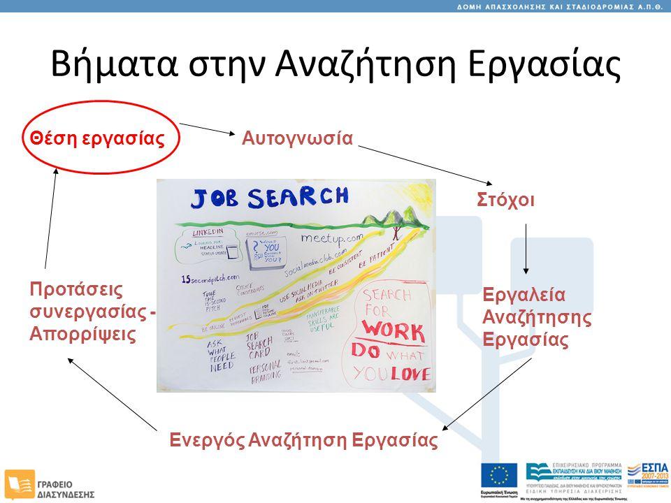 Βήματα στην Αναζήτηση Εργασίας Αυτογνωσία Στόχοι Εργαλεία Αναζήτησης Εργασίας Ενεργός Αναζήτηση Εργασίας Προτάσεις συνεργασίας - Απορρίψεις Θέση εργασίας