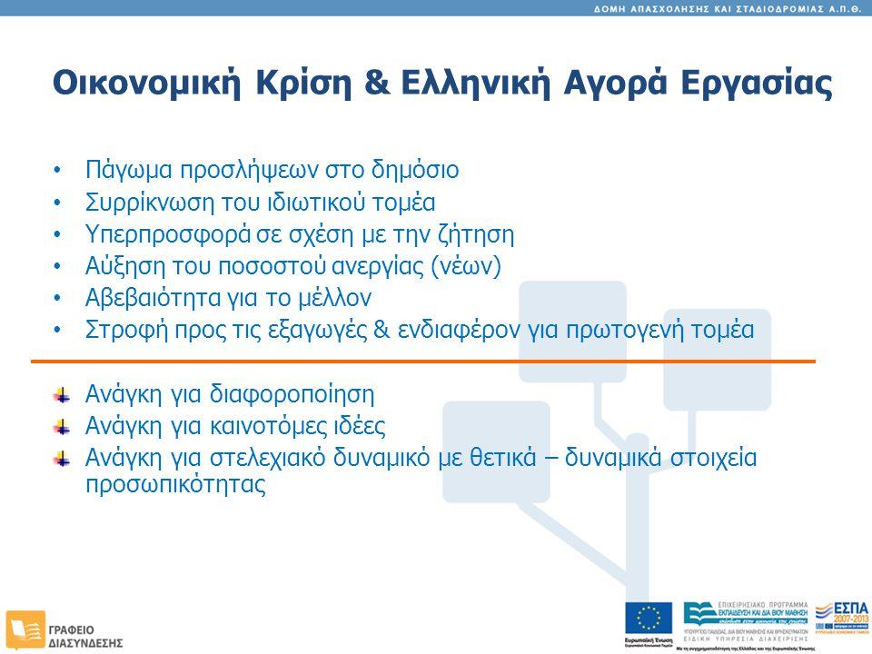 Οικονομική Κρίση & Ελληνική Αγορά Εργασίας Πάγωμα προσλήψεων στο δημόσιο Συρρίκνωση του ιδιωτικού τομέα Υπερπροσφορά σε σχέση με την ζήτηση Αύξηση του ποσοστού ανεργίας (νέων) Αβεβαιότητα για το μέλλον Στροφή προς τις εξαγωγές & ενδιαφέρον για πρωτογενή τομέα Ανάγκη για διαφοροποίηση Ανάγκη για καινοτόμες ιδέες Ανάγκη για στελεχιακό δυναμικό με θετικά – δυναμικά στοιχεία προσωπικότητας