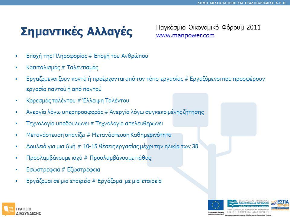 Διερεύνηση Επαγγελματικών Επιλογών και Λήψη Αποφάσεων Σταδιοδρομίας Σχεδιασμός & Υλοποίηση Ατομικού Σχεδίου Δράσης Ανάπτυξη Εργαλείων Αυτοπαρουσίασης (βιογραφικό, συνοδευτική επιστολή, αίτηση, αυτοπεριγραφική έκθεση) Τηλεσυμβουλευτική Ατομική Συμβουλευτική Ενίσχυση αυτογνωσίας & Διαδικασίες Λήψης Απόφασης Στρατηγικές αναζήτησης εργασίας Βιογραφικό σημείωμα & συνοδευτική επιστολή Συνέντευξη επιλογής προσωπικού Μεταπτυχιακές σπουδές στην Ελλάδα και το εξωτερικό Δεξιότητες μελέτης & προετοιμασία για εξετάσεις Stress & time management Ομαδικά Εργαστήρια Συμβουλευτικής Ατομική Συμβουλευτική Σταδιοδρομίας Τηλεσυμβουλευτική Ενημέρωση για εξειδικευμένα θέματα που αφορούν σε μέλη Ευάλωτων Κοινωνικά Ομάδων Ομαδικά εργαστήρια: => Γυναίκες & Επαγγελματική Εξέλιξη, => Διαφορετικότητα & Απασχόληση Συμβουλευτική Ευπαθών Κοινωνικά Ομάδων Συμβουλευτική Υποστήριξη
