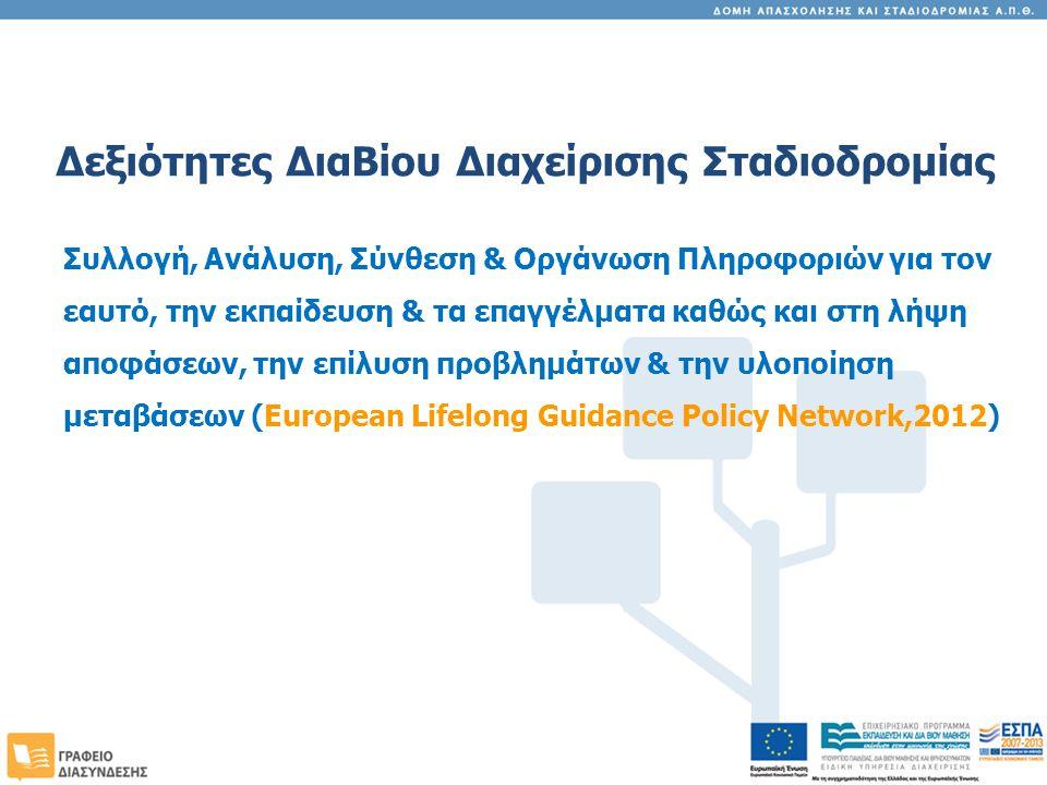 Δεξιότητες ΔιαΒίου Διαχείρισης Σταδιοδρομίας Συλλογή, Ανάλυση, Σύνθεση & Οργάνωση Πληροφοριών για τον εαυτό, την εκπαίδευση & τα επαγγέλματα καθώς και στη λήψη αποφάσεων, την επίλυση προβλημάτων & την υλοποίηση μεταβάσεων (European Lifelong Guidance Policy Network,2012)