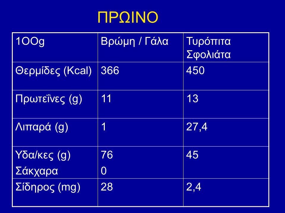 1ΟΟgΒρώμη / ΓάλαΤυρόπιτα Σφολιάτα Θερμίδες (Kcal)366450 Πρωτεΐνες (g)1113 Λιπαρά (g)127,4 Υδα/κες (g) Σάκχαρα 76 0 45 Σίδηρος (mg)28282,4 ΠΡΩΙΝΟ