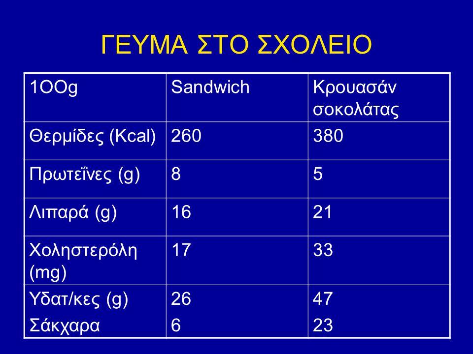 ΓΕΥΜΑ ΣΤΟ ΣΧΟΛΕΙΟ 1ΟΟgSandwichΚρουασάν σοκολάτας Θερμίδες (Kcal)260380380 Πρωτεΐνες (g)85 Λιπαρά (g)1621 Χοληστερόλη (mg) 173 Υδατ/κες (g) Σάκχαρα 26