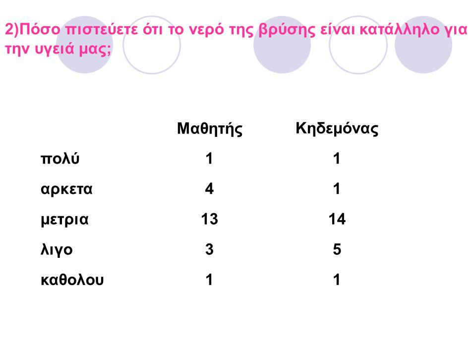 2)Πόσο πιστεύετε ότι το νερό της βρύσης είναι κατάλληλο για την υγειά μας; ΜαθητήςΚηδεμόνας πολύ11 αρκετα41 μετρια1314 λιγο35 καθολου11