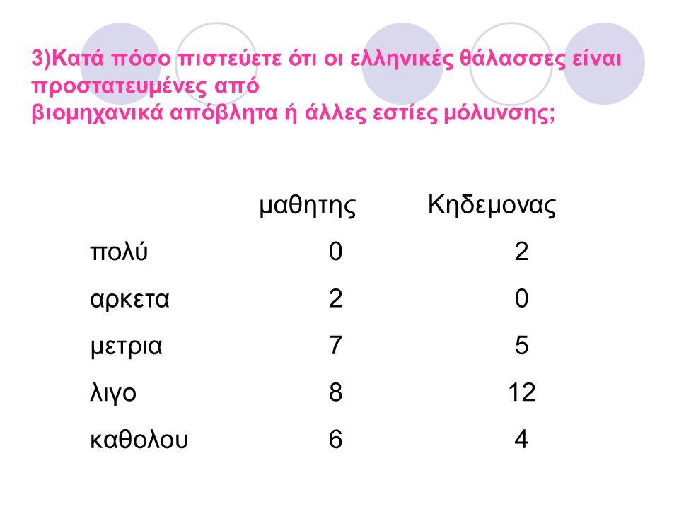 3)Κατά πόσο πιστεύετε ότι οι ελληνικές θάλασσες είναι προστατευμένες από βιομηχανικά απόβλητα ή άλλες εστίες μόλυνσης; μαθητηςΚηδεμονας πολύ02 αρκετα2