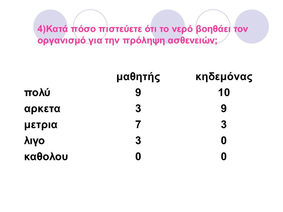4)Κατά πόσο πιστεύετε ότι το νερό βοηθάει τον οργανισμό για την πρόληψη ασθενειών; μαθητήςκηδεμόνας πολύ910 αρκετα39 μετρια73 λιγο30 καθολου00