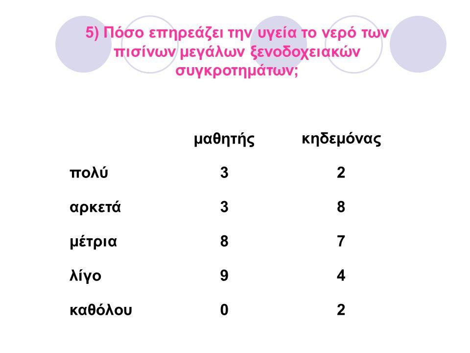 5) Πόσο επηρεάζει την υγεία το νερό των πισίνων μεγάλων ξενοδοχειακών συγκροτημάτων; μαθητήςκηδεμόνας πολύ32 αρκετά38 μέτρια87 λίγο94 καθόλου02