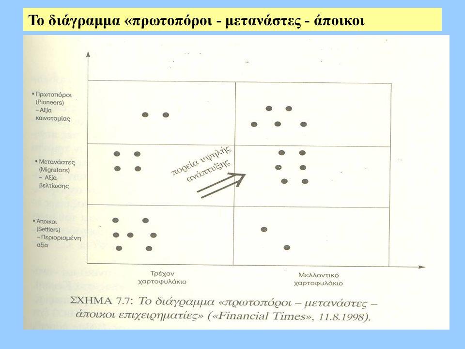 Το διάγραμμα «πρωτοπόροι - μετανάστες - άποικοι