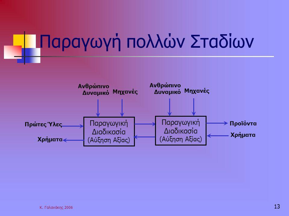 Κ. Γαλανάκης 2006 13 Παραγωγή πολλών Σταδίων Παραγωγική Διαδικασία (Αύξηση Αξίας) Μηχανές Ανθρώπινο Δυναμικό Πρώτες Ύλες Παραγωγική Διαδικασία (Αύξηση