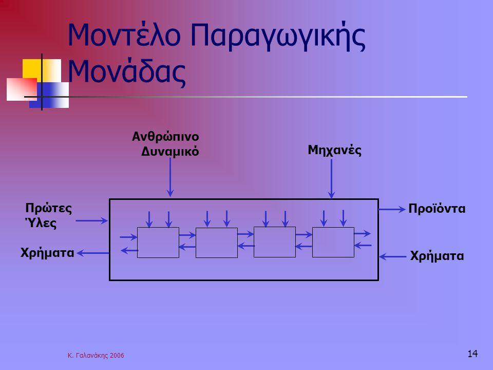 Κ. Γαλανάκης 2006 14 Μοντέλο Παραγωγικής Μονάδας Προϊόντα Μηχανές Ανθρώπινο Δυναμικό Πρώτες Ύλες Χρήματα