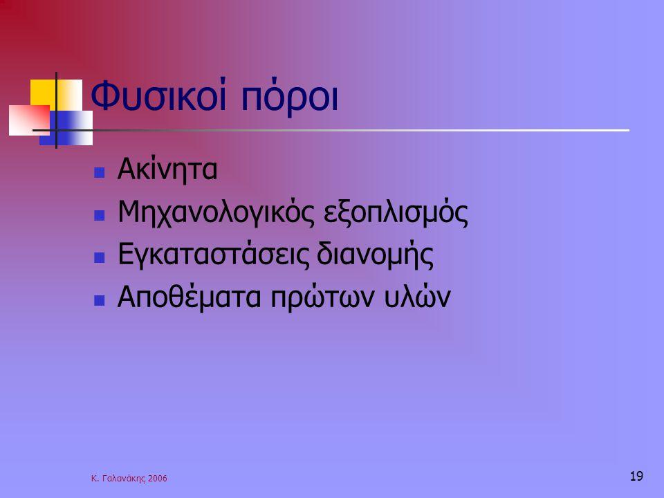 Κ. Γαλανάκης 2006 19 Φυσικοί πόροι Ακίνητα Μηχανολογικός εξοπλισμός Εγκαταστάσεις διανομής Αποθέματα πρώτων υλών