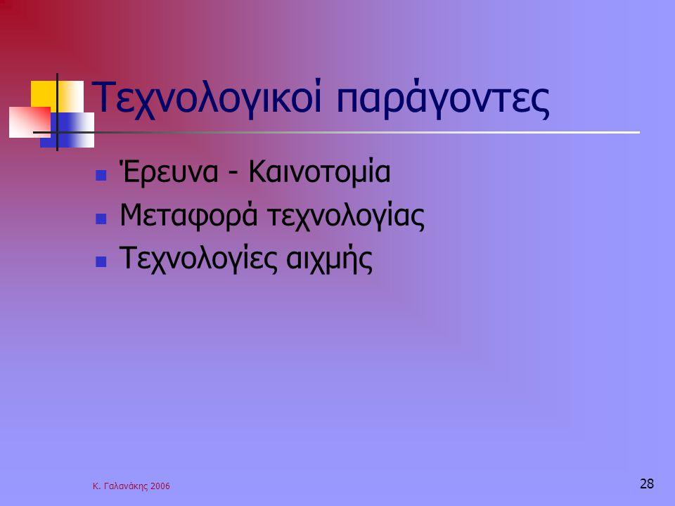 Κ. Γαλανάκης 2006 28 Τεχνολογικοί παράγοντες Έρευνα - Καινοτομία Μεταφορά τεχνολογίας Τεχνολογίες αιχμής