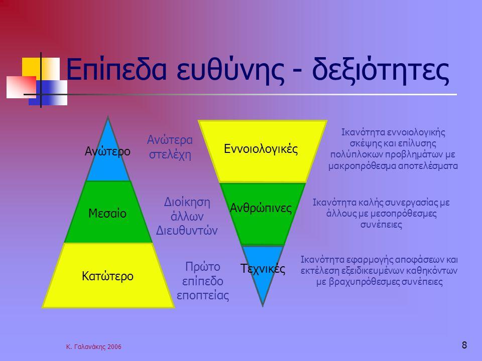 Κ. Γαλανάκης 2006 8 Επίπεδα ευθύνης - δεξιότητες Ανώτερα στελέχη Πρώτο επίπεδο εποπτείας Διοίκηση άλλων Διευθυντών Εννοιολογικές Ανθρώπινες Τεχνικές Ι
