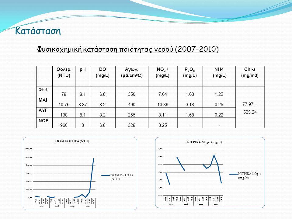 Κατάσταση Φυσικοχημική κατάσταση ποιότητας νερού (2007-2010) Θολερ.